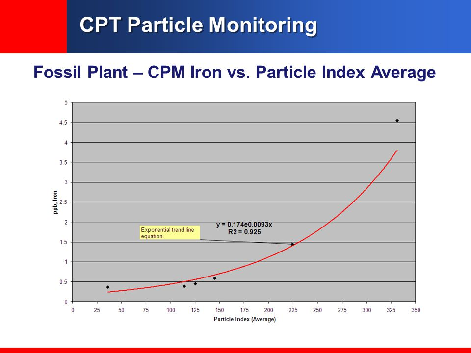CPT Particle Monitoring Fossil Plant – CPM Iron vs. Particle Index Average