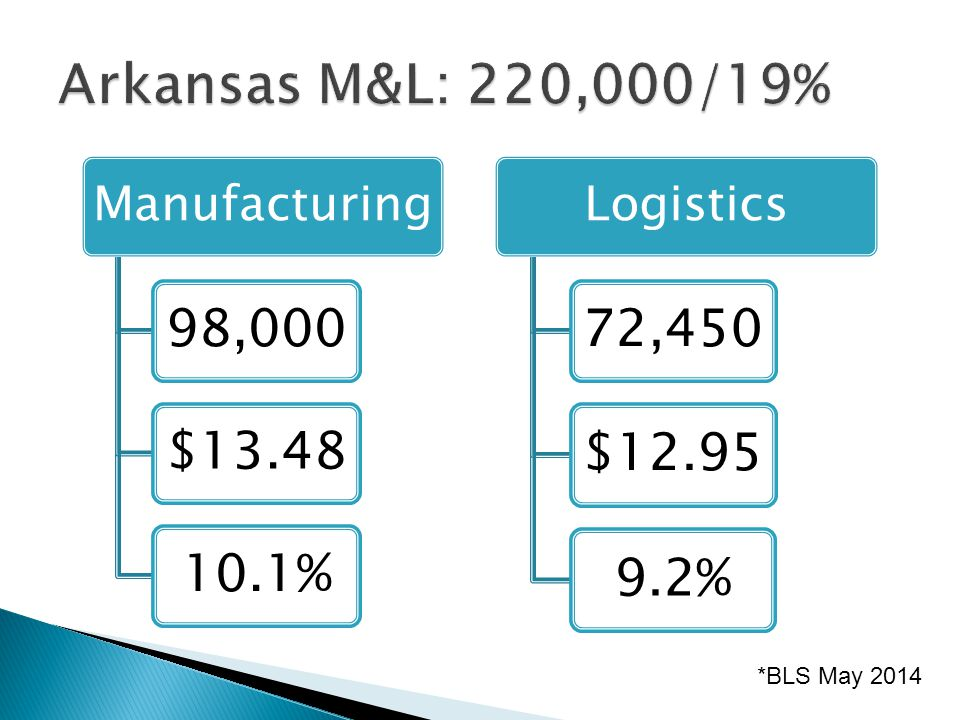 Manufacturing 98,000 $13.4810.1% Logistics 72,450 $12.95 9.2% *BLS May 2014
