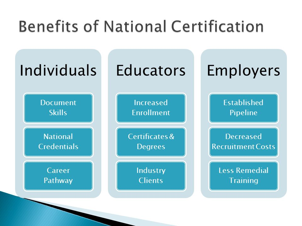 Individuals Document Skills National Credentials Career Pathway Educators Increased Enrollment Certificates & Degrees Industry Clients Employers Established Pipeline Decreased Recruitment Costs Less Remedial Training