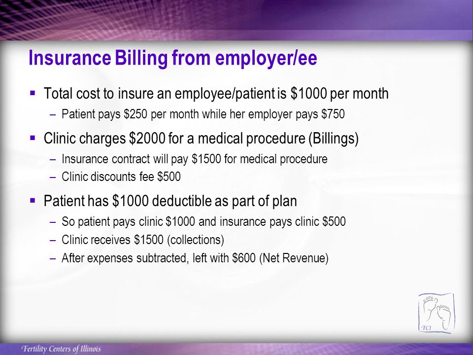 Insurance Billing from employer/ee  Total cost to insure an employee/patient is $1000 per month –Patient pays $250 per month while her employer pays $750  Clinic charges $2000 for a medical procedure (Billings) –Insurance contract will pay $1500 for medical procedure –Clinic discounts fee $500  Patient has $1000 deductible as part of plan –So patient pays clinic $1000 and insurance pays clinic $500 –Clinic receives $1500 (collections) –After expenses subtracted, left with $600 (Net Revenue)