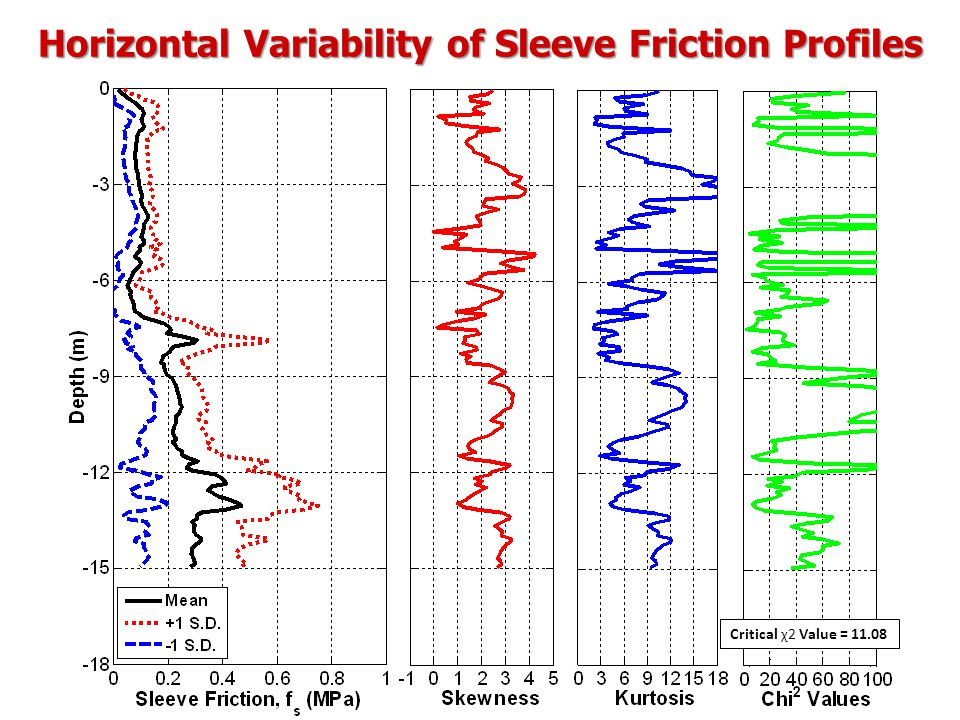 Horizontal Variability of Sleeve Friction Profiles Critical χ2 Value = 11.08