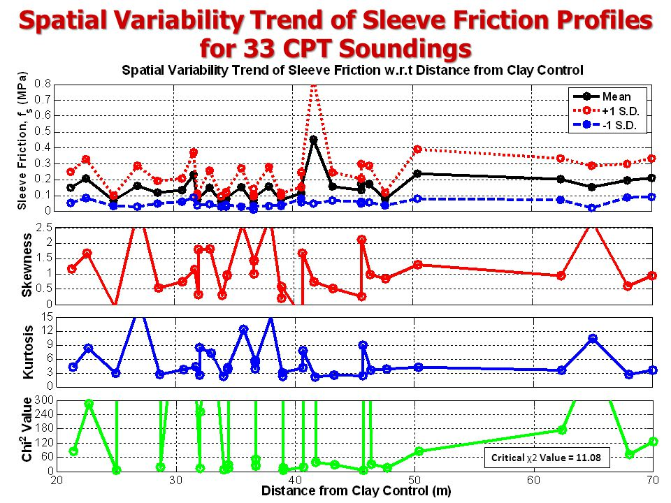 Spatial Variability Trend of Sleeve Friction Profiles for 33 CPT Soundings