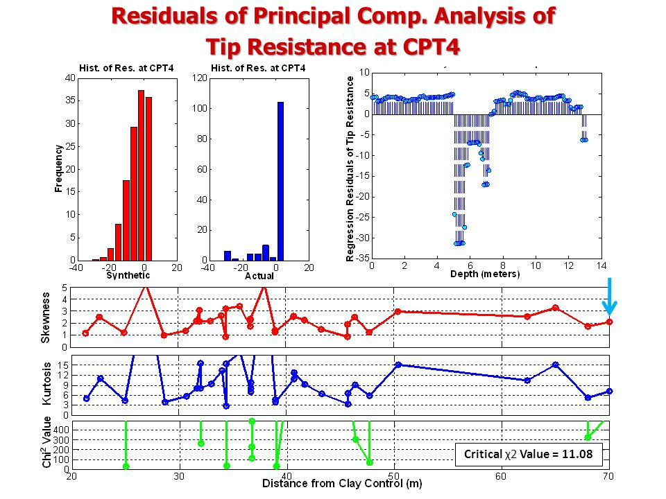 Residuals of Principal Comp. Analysis of Tip Resistance at CPT4 Critical χ2 Value = 11.08