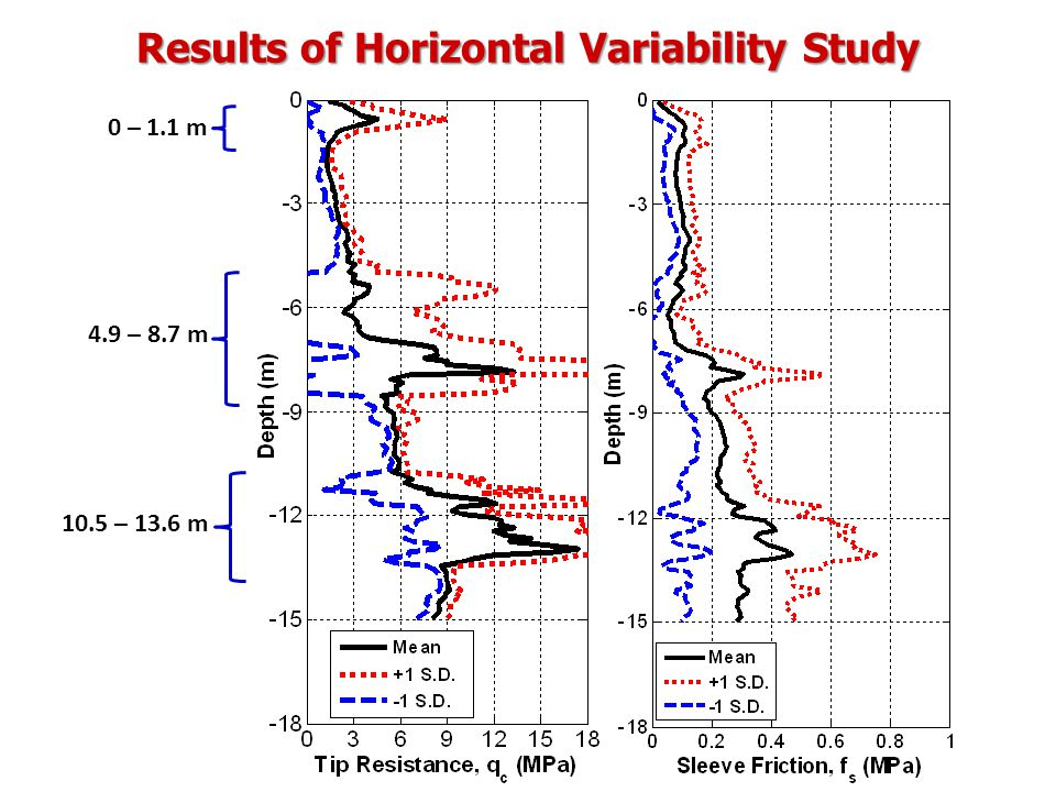 Results of Horizontal Variability Study 0 – 1.1 m 4.9 – 8.7 m 10.5 – 13.6 m