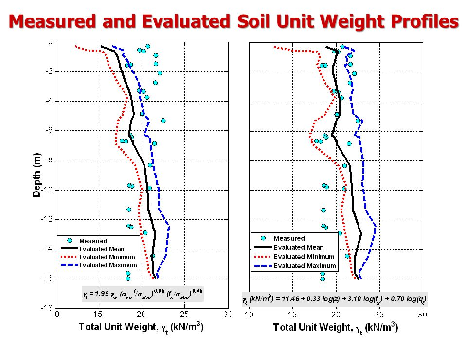 Measured and Evaluated Soil Unit Weight Profiles