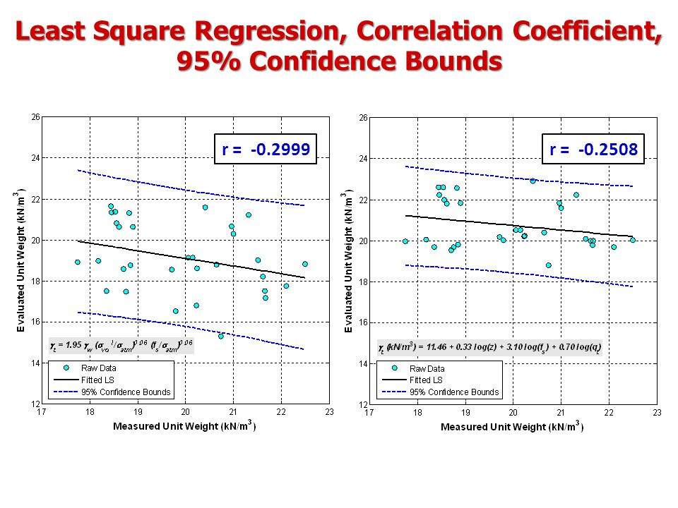 Least Square Regression, Correlation Coefficient, 95% Confidence Bounds r = -0.2999r = -0.2508