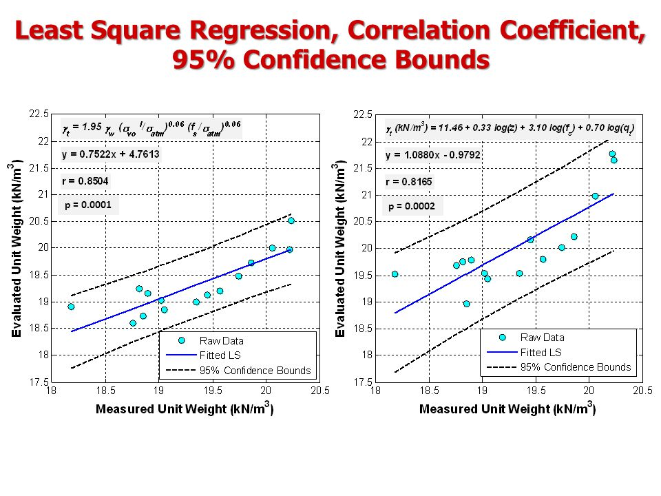 Least Square Regression, Correlation Coefficient, 95% Confidence Bounds p = 0.0001 p = 0.0002