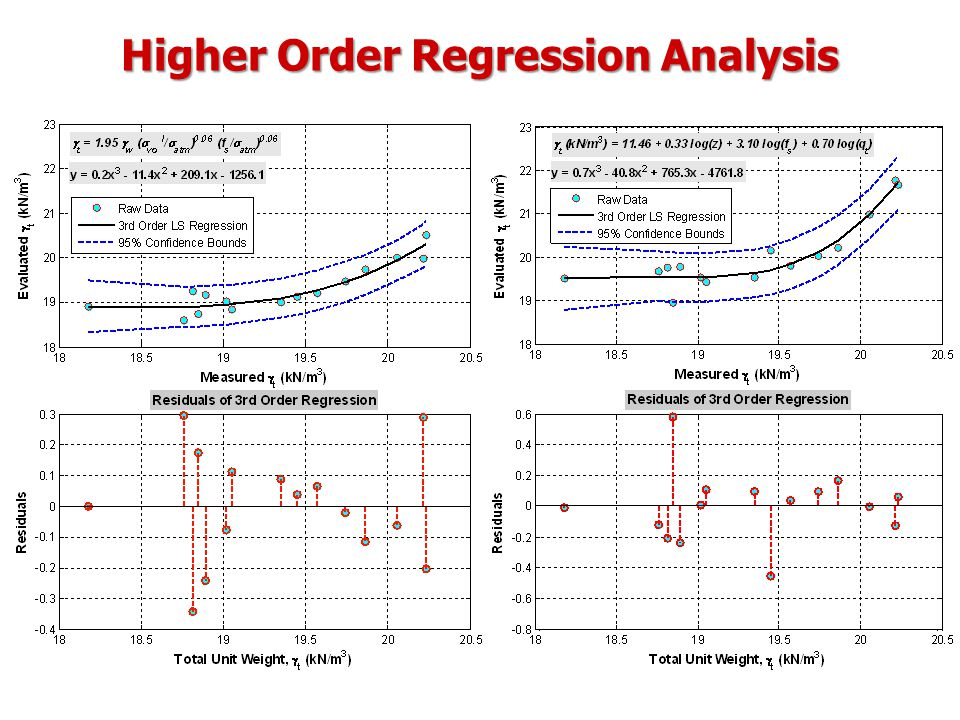 Higher Order Regression Analysis