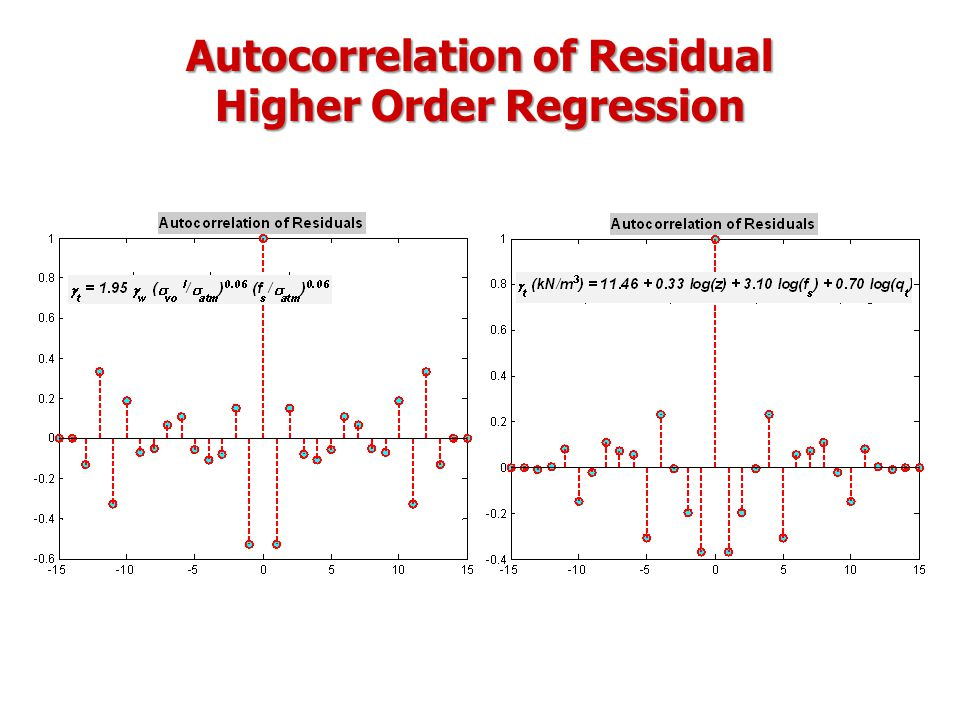 Autocorrelation of Residual Higher Order Regression