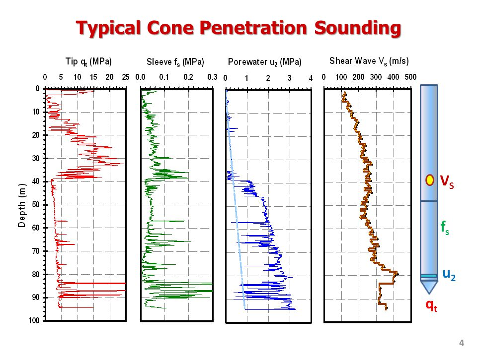 qtqt fsfs u2u2 VSVS Typical Cone Penetration Sounding 4