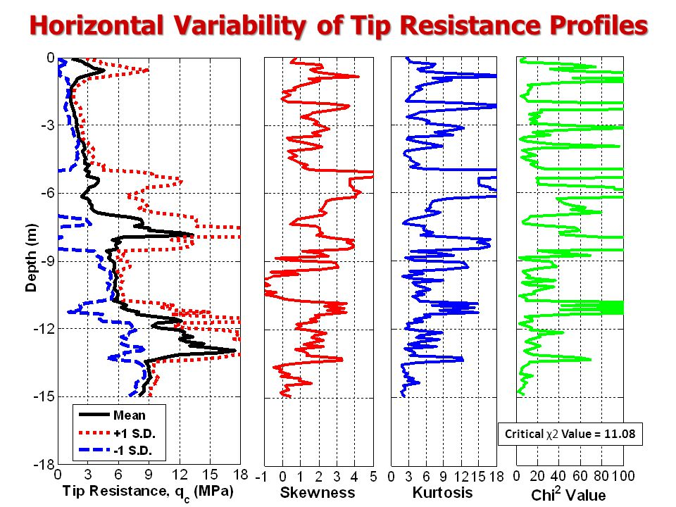 Horizontal Variability of Tip Resistance Profiles Critical χ2 Value = 11.08