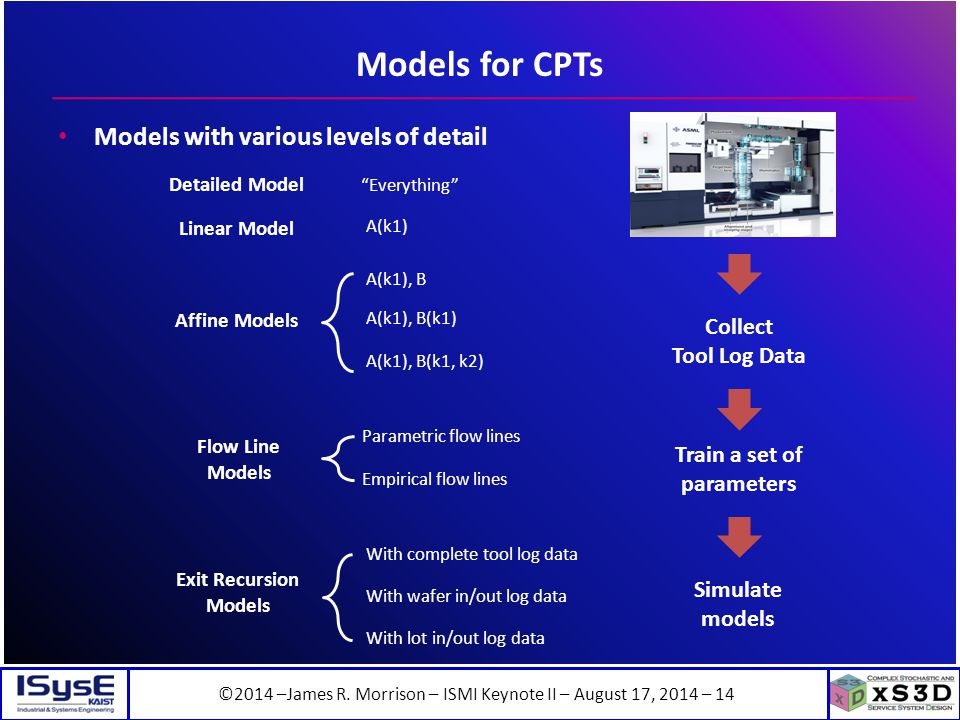 ©2014 –James R. Morrison – ISMI Keynote II – August 17, 2014 – 14 Models for CPTs Models with various levels of detail Affine Models Exit Recursion Mo