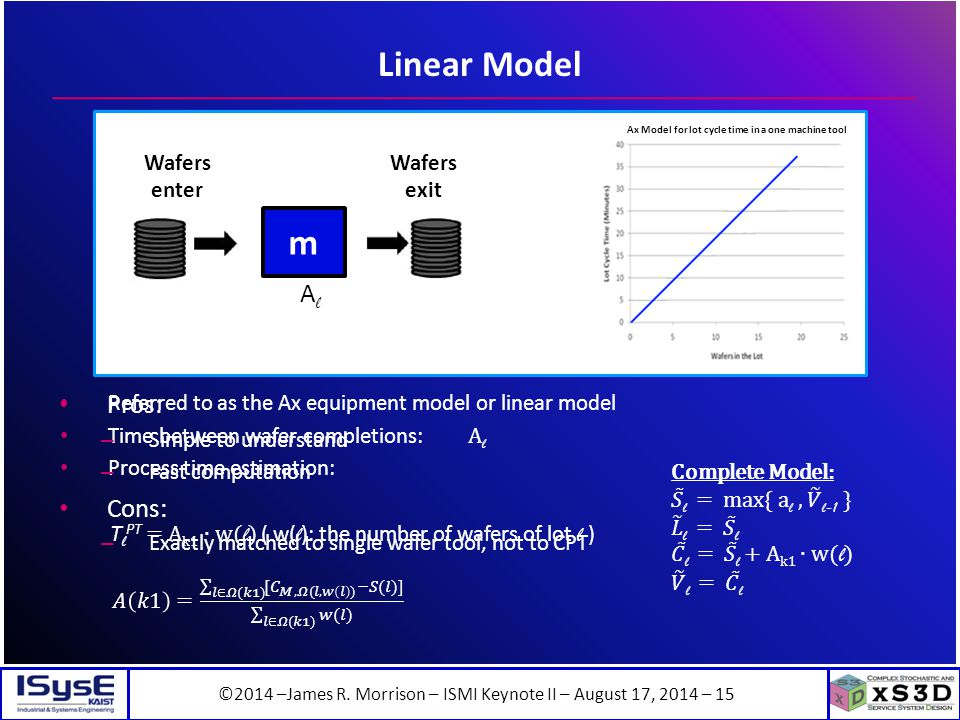 ©2014 –James R. Morrison – ISMI Keynote II – August 17, 2014 – 15 Linear Model Pros: – Simple to understand – Fast computation Cons: – Exactly matched