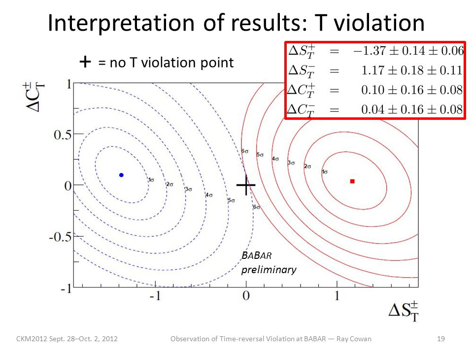 Interpretation of results: T violation CKM2012 Sept.