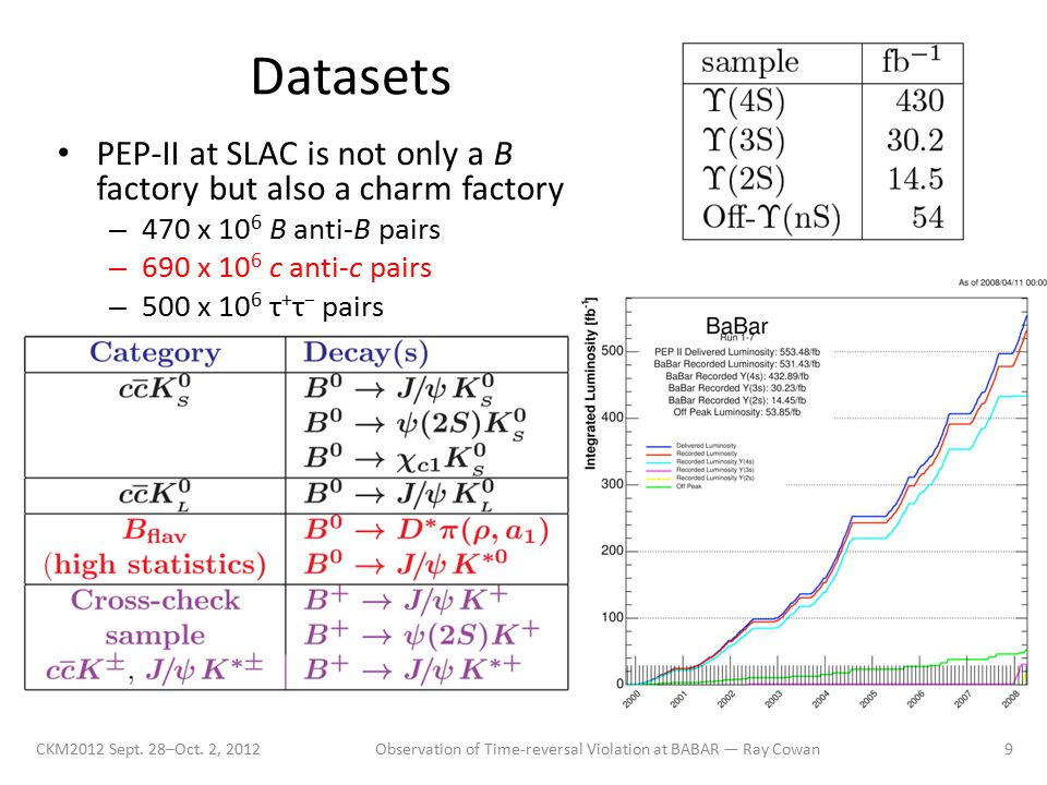 Datasets PEP-II at SLAC is not only a B factory but also a charm factory – 470 x 10 6 B anti-B pairs – 690 x 10 6 c anti-c pairs – 500 x 10 6 τ + τ − pairs CKM2012 Sept.