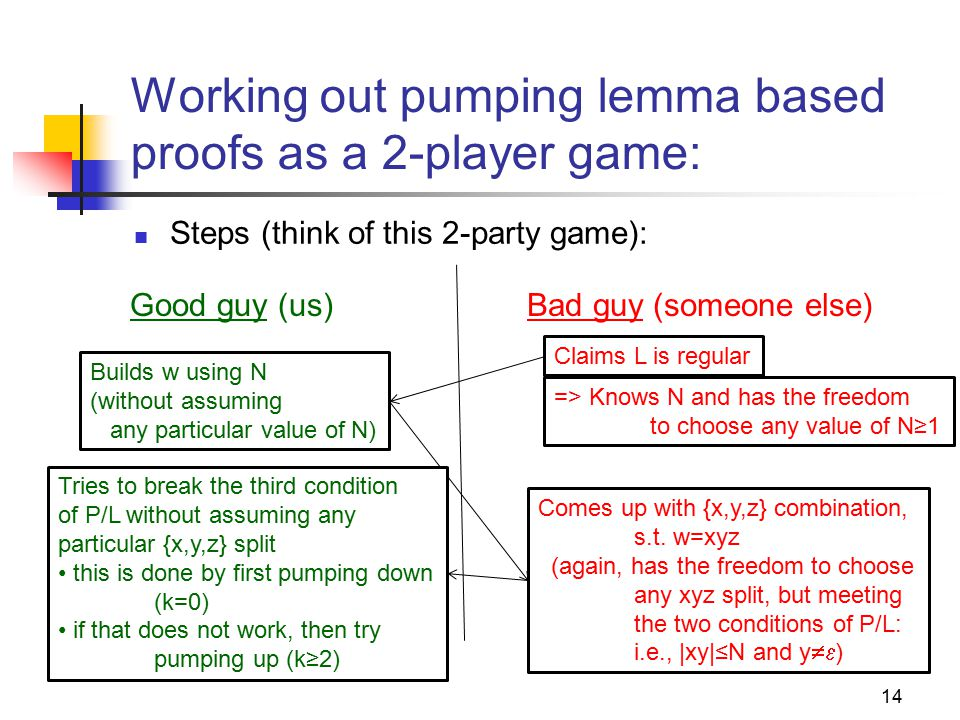 14 Working out pumping lemma based proofs as a 2-player game: Steps (think of this 2-party game): Good guy (us)Bad guy (someone else) Claims L is regu