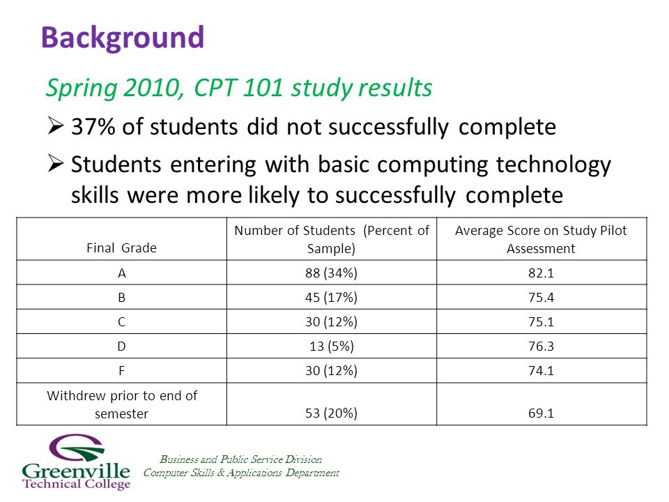 Background Spring 2010, CPT 101 study results  37% of students did not successfully complete  Students entering with basic computing technology skills were more likely to successfully complete Business and Public Service Division Computer Skills & Applications Department Final Grade Number of Students (Percent of Sample) Average Score on Study Pilot Assessment A88 (34%)82.1 B45 (17%)75.4 C30 (12%)75.1 D13 (5%)76.3 F30 (12%)74.1 Withdrew prior to end of semester53 (20%)69.1