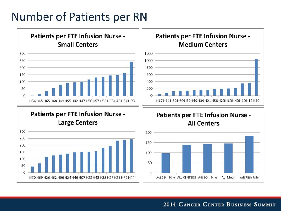 Number of Patients per RN