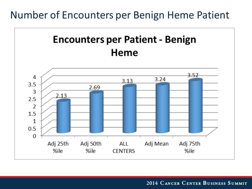 Number of Encounters per Benign Heme Patient