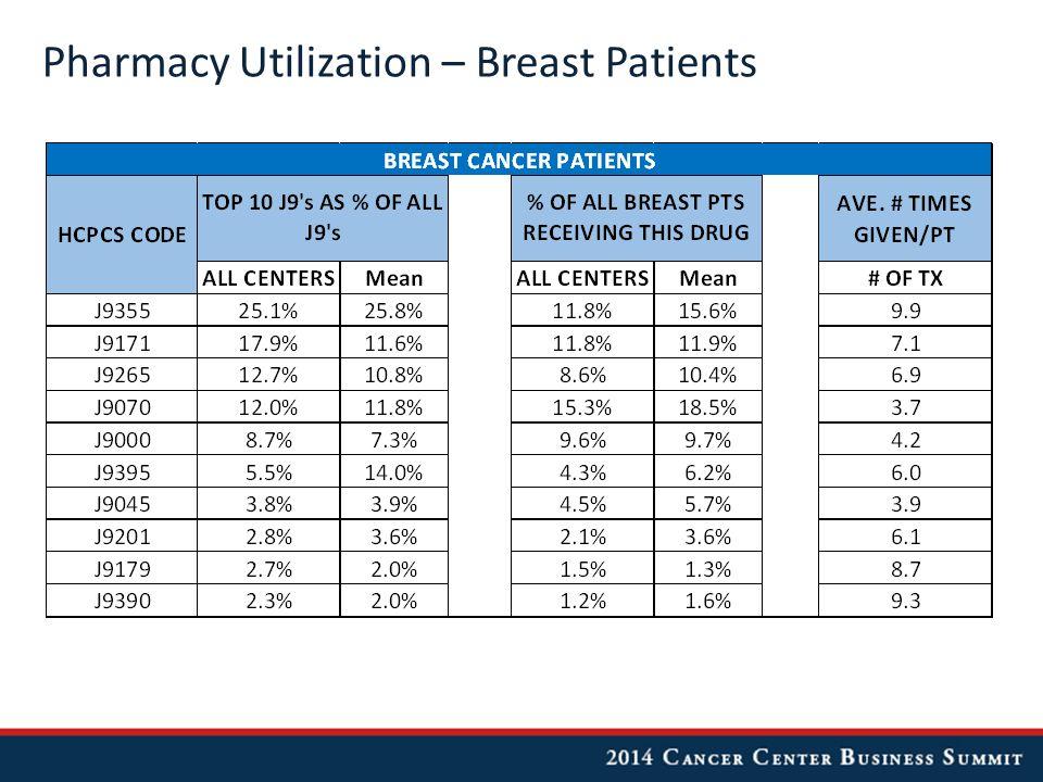 Pharmacy Utilization – Breast Patients