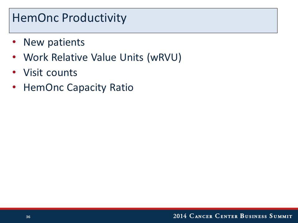 New patients Work Relative Value Units (wRVU) Visit counts HemOnc Capacity Ratio HemOnc Productivity 36