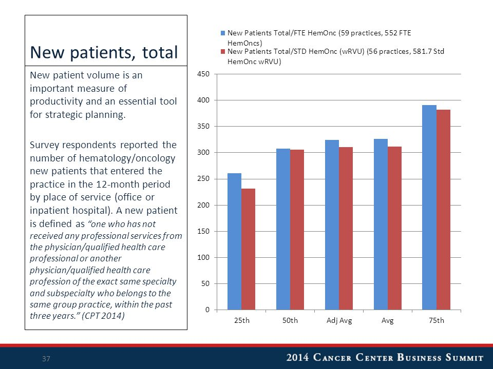 New patients, total New patient volume is an important measure of productivity and an essential tool for strategic planning.