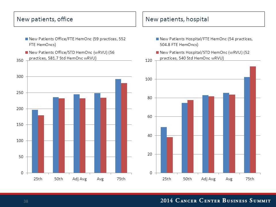 New patients, officeNew patients, hospital 38