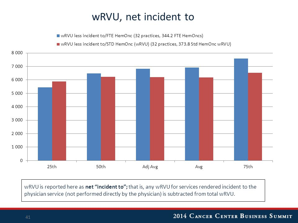 """wRVU, net incident to 41 wRVU is reported here as net """"incident to""""; that is, any wRVU for services rendered incident to the physician service (not pe"""