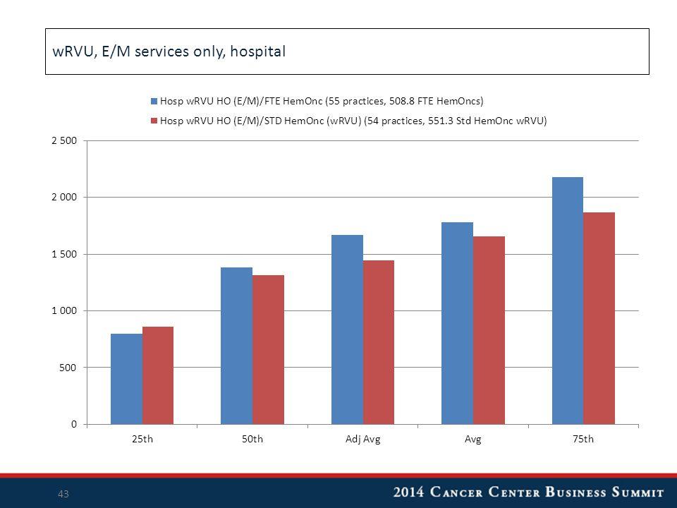 wRVU, E/M services only, hospital 43