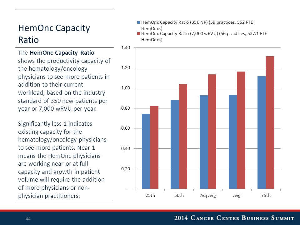 HemOnc Capacity Ratio The HemOnc Capacity Ratio shows the productivity capacity of the hematology/oncology physicians to see more patients in addition to their current workload, based on the industry standard of 350 new patients per year or 7,000 wRVU per year.