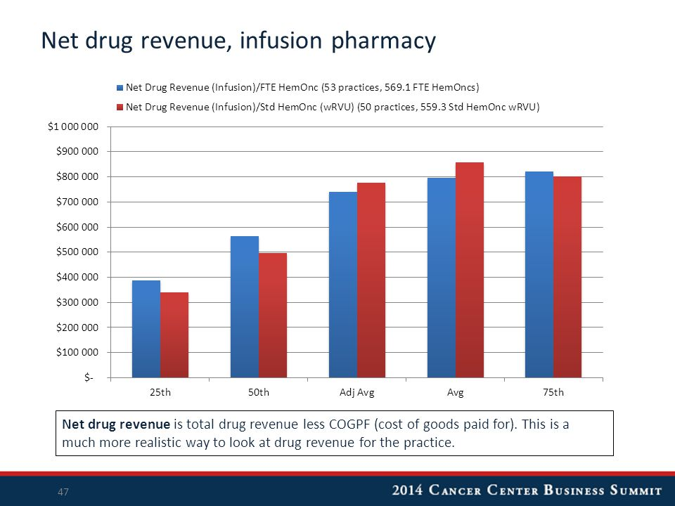 Net drug revenue, infusion pharmacy Net drug revenue is total drug revenue less COGPF (cost of goods paid for).