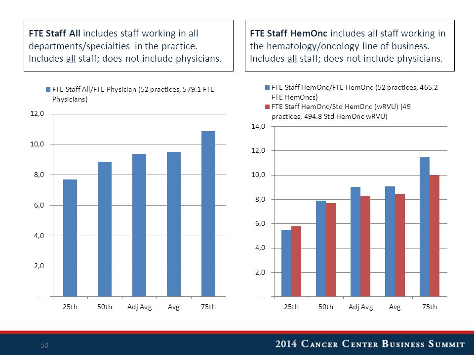 FTE Staff All includes staff working in all departments/specialties in the practice. Includes all staff; does not include physicians. FTE Staff HemOnc