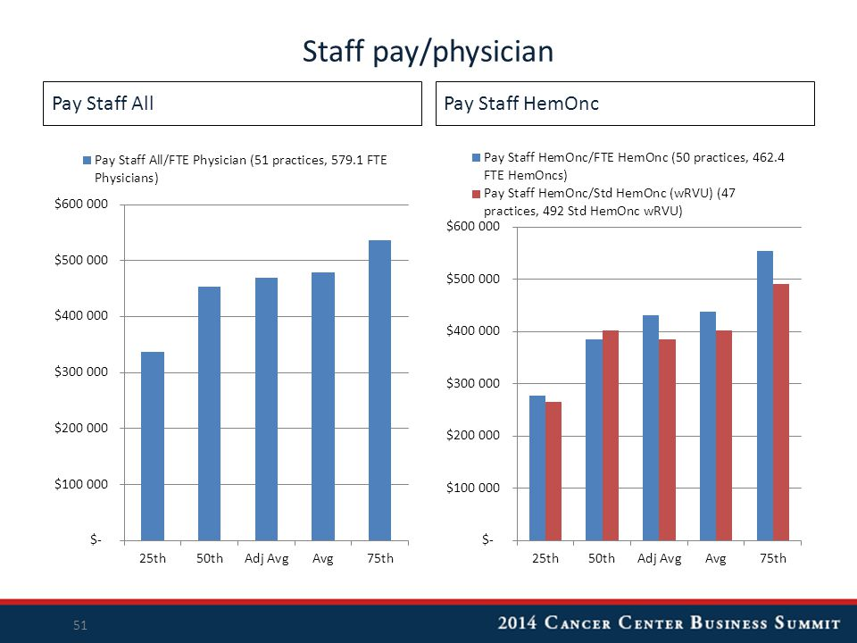 Pay Staff AllPay Staff HemOnc Staff pay/physician 51