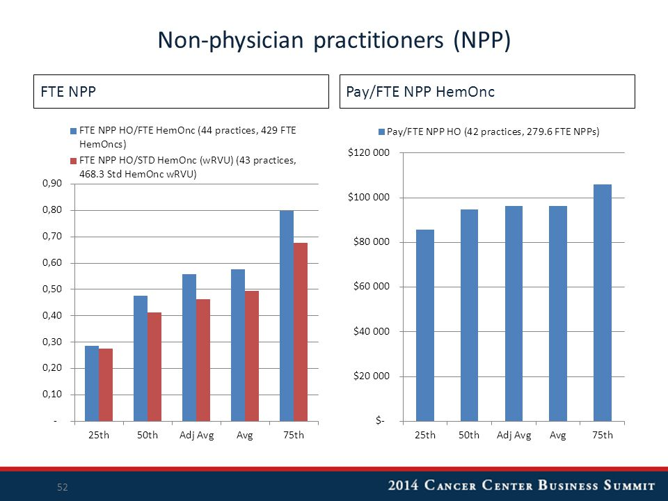 FTE NPPPay/FTE NPP HemOnc Non-physician practitioners (NPP) 52