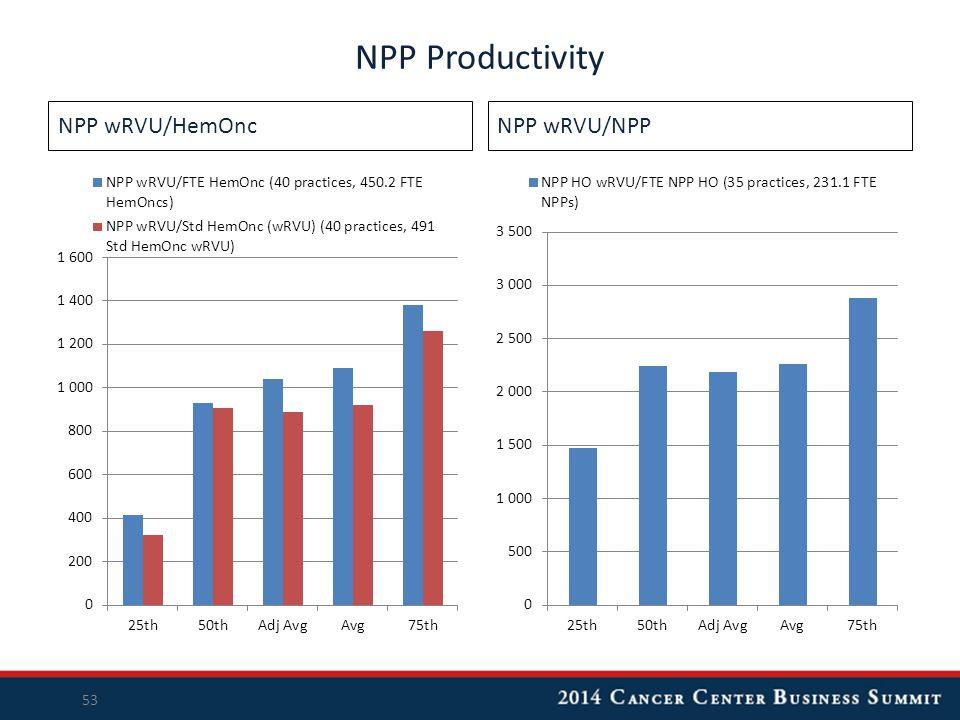 NPP wRVU/HemOncNPP wRVU/NPP NPP Productivity 53