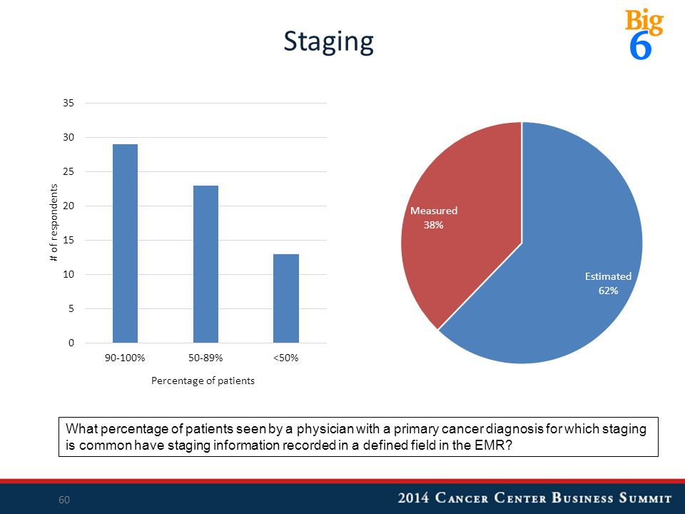 Staging 60 What percentage of patients seen by a physician with a primary cancer diagnosis for which staging is common have staging information recorded in a defined field in the EMR?
