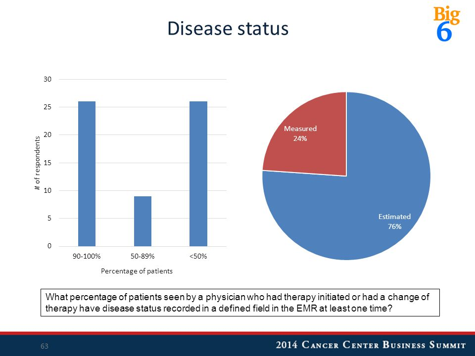 Disease status 63 What percentage of patients seen by a physician who had therapy initiated or had a change of therapy have disease status recorded in a defined field in the EMR at least one time
