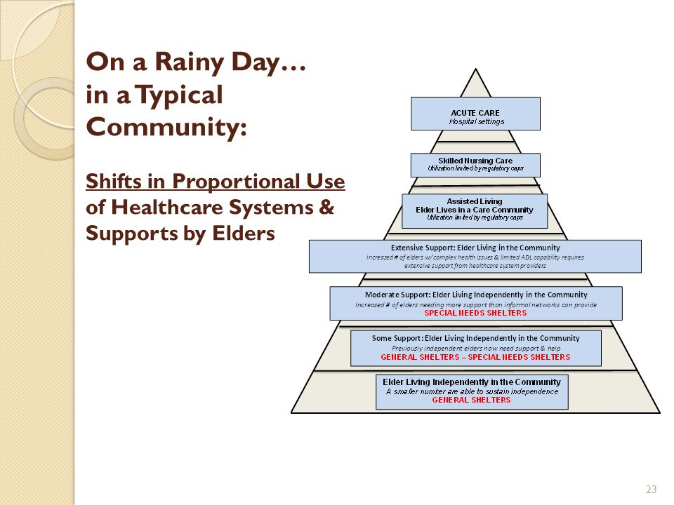 On a Rainy Day… in a Typical Community: Shifts in Proportional Use of Healthcare Systems & Supports by Elders 23