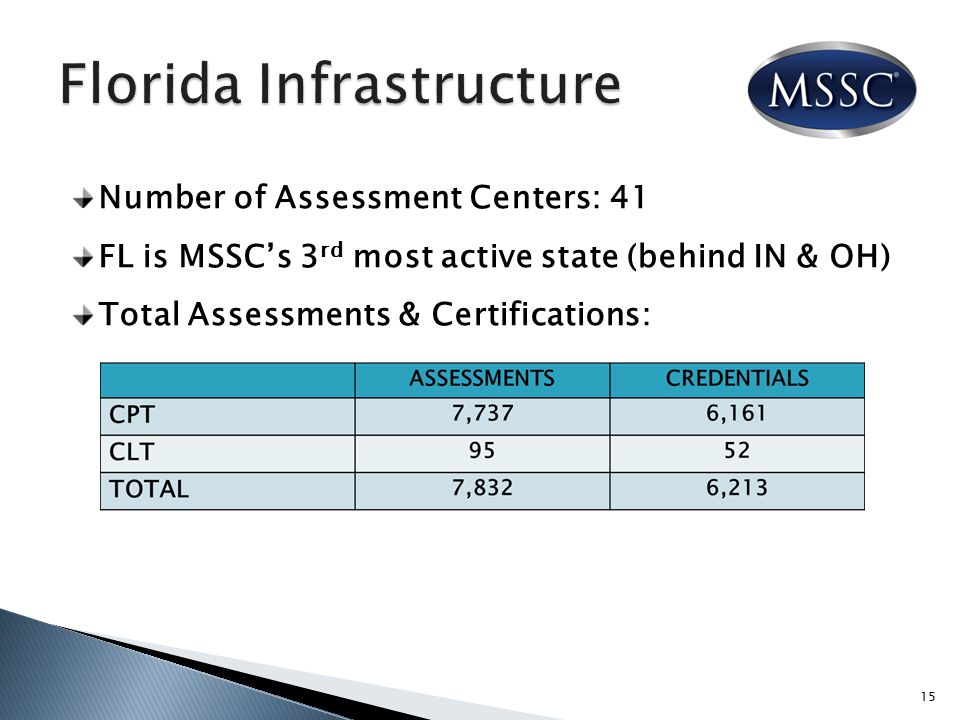 Number of Assessment Centers: 41 FL is MSSC's 3 rd most active state (behind IN & OH) Total Assessments & Certifications: 15