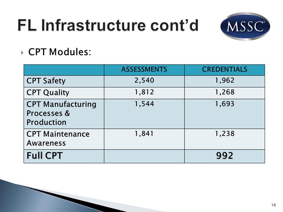  CPT Modules: 16
