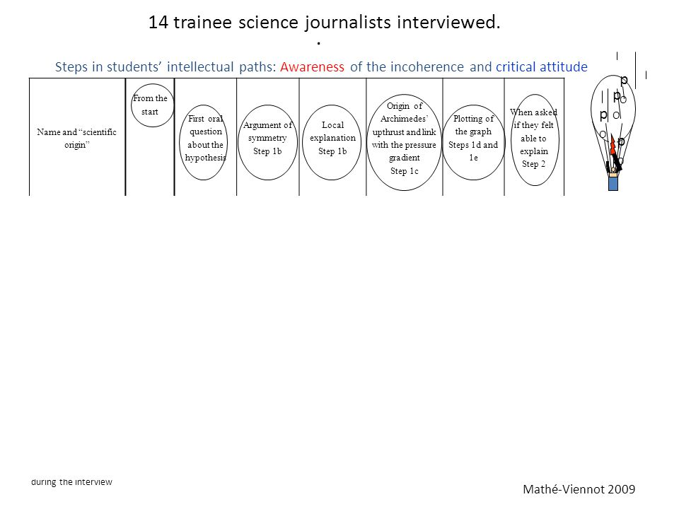 """14 trainee science journalists interviewed. pOpO pOpO pOpO pOpO Mathé-Viennot 2009 Name and """"scientific origin"""" From the start First oral question abo"""