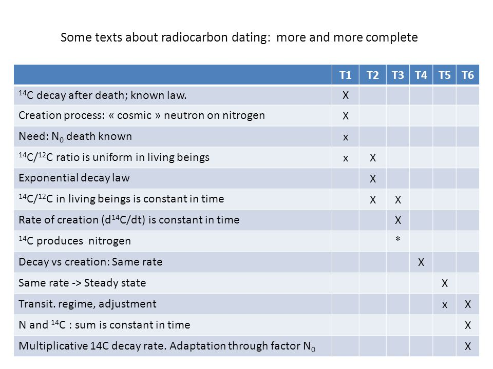 Some texts about radiocarbon dating: more and more complete T1T2T3T4T5T6 14 C decay after death; known law.