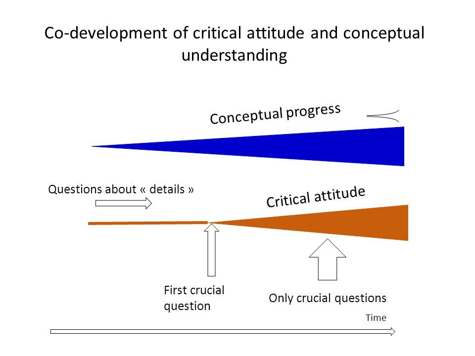 Co-development of critical attitude and conceptual understanding Critical attitude Conceptual progress First crucial question Questions about « details » Only crucial questions Time