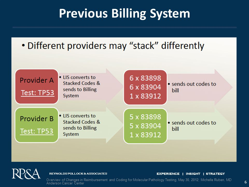 REYNOLDS POLLOCK & ASSOCIATES EXPERIENCE | INSIGHT | STRATEGY Previous Billing System 6 Overview of Changes in Reimbursement and Coding for Molecular