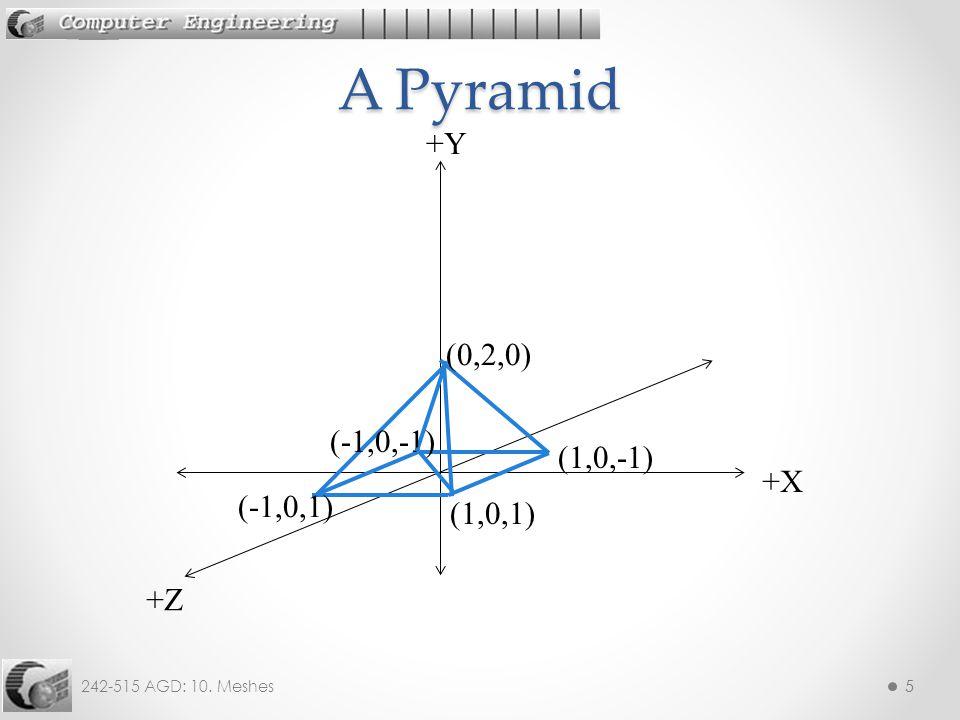 242-515 AGD: 10. Meshes55 +X +Z +Y (1,0,1) (1,0,-1) (-1,0,1) (-1,0,-1) (0,2,0) A Pyramid