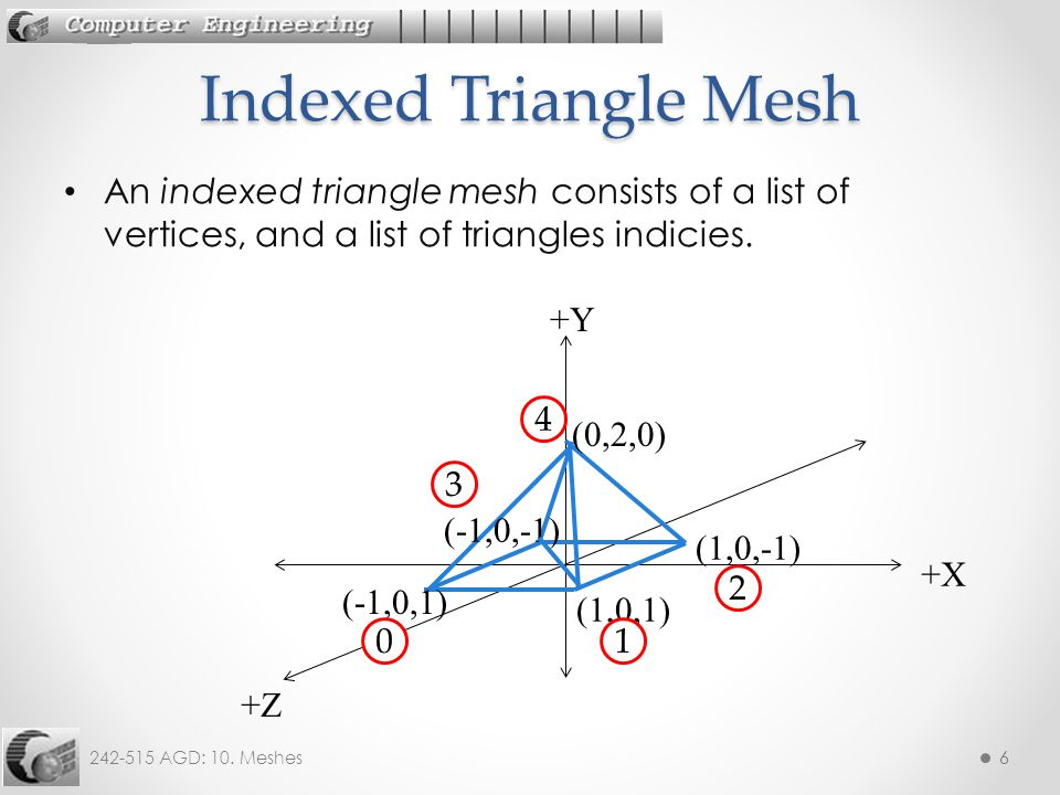242-515 AGD: 10.Meshes77 Each triangle is represented using three indices.
