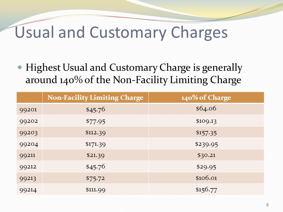 8 Highest Usual and Customary Charge is generally around 140% of the Non-Facility Limiting Charge Non-Facility Limiting Charge140% of Charge 99201$45.76 $64.06 99202$77.95$109.13 99203$112.39$157.35 99204$171.39$239.95 99211$21.39$30.21 99212$45.76$29.95 99213$75.72$106.01 99214$111.99$156.77