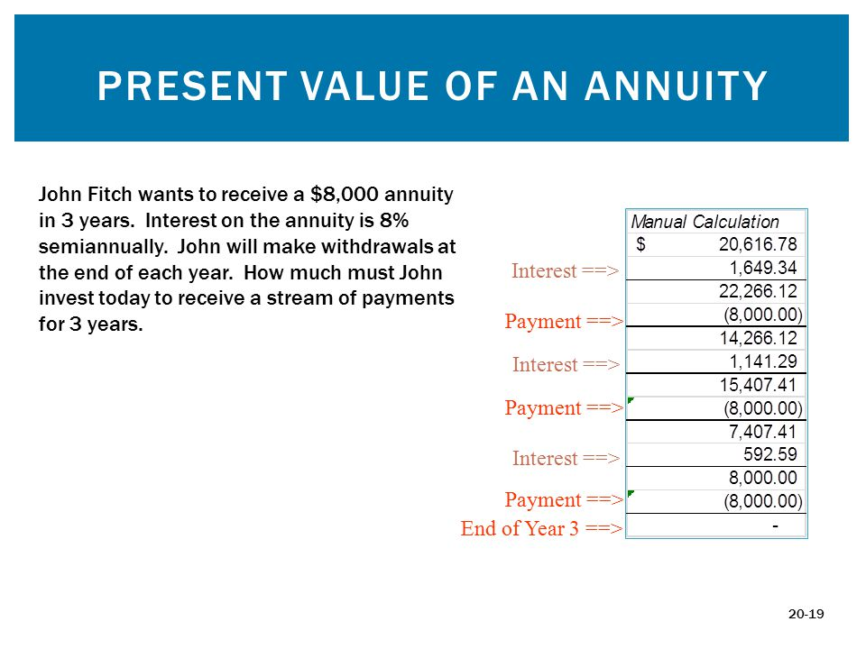 PRESENT VALUE OF AN ANNUITY John Fitch wants to receive a $8,000 annuity in 3 years.