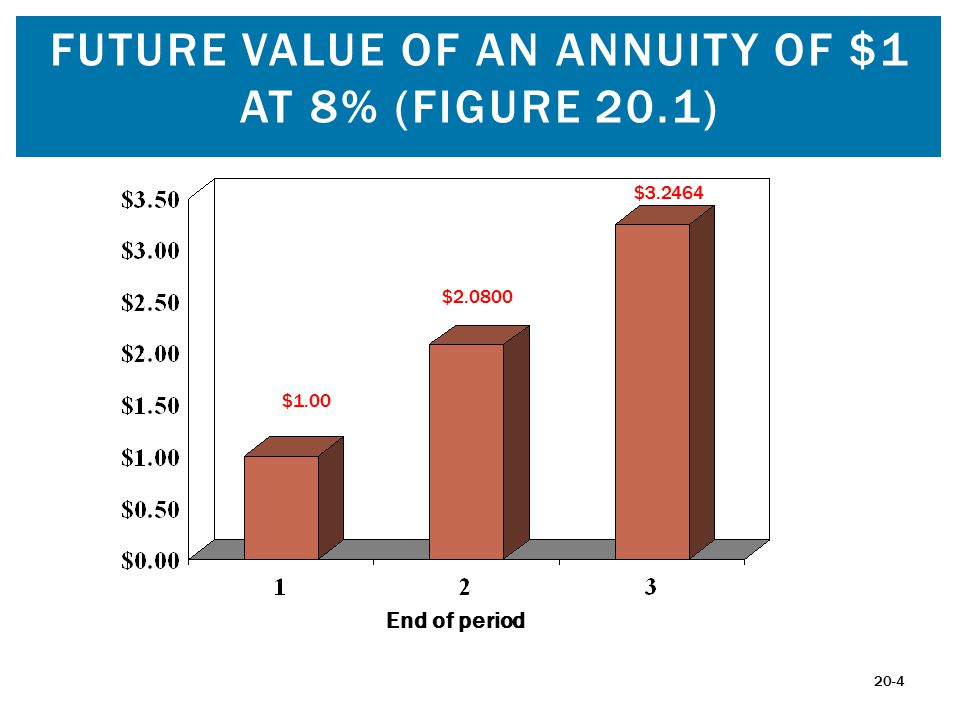 End of period $1.00 $2.0800 $3.2464 FUTURE VALUE OF AN ANNUITY OF $1 AT 8% (FIGURE 20.1) 20-4
