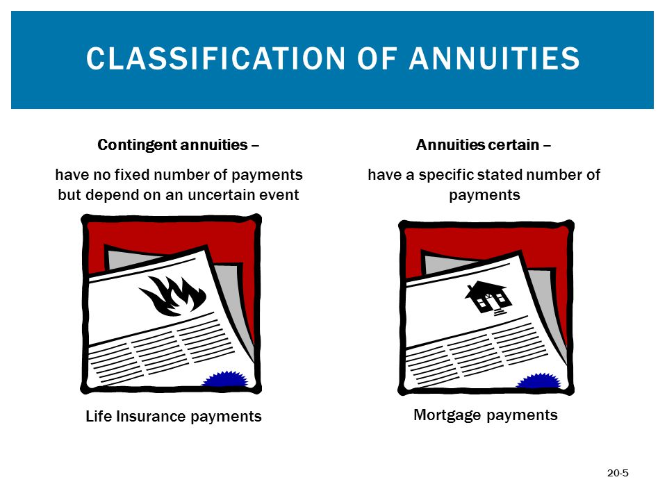 CLASSIFICATION OF ANNUITIES Contingent annuities – have no fixed number of payments but depend on an uncertain event Life Insurance payments Annuities certain – have a specific stated number of payments Mortgage payments 20-5